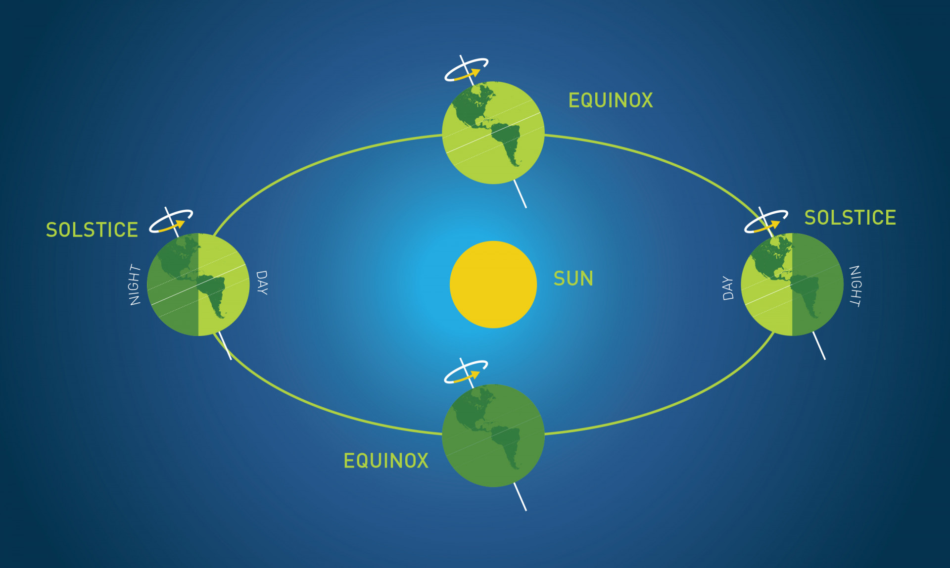 Because the Earth's axis is tilted relative to its orbit, the sun's position over our heads changes throughout the year
