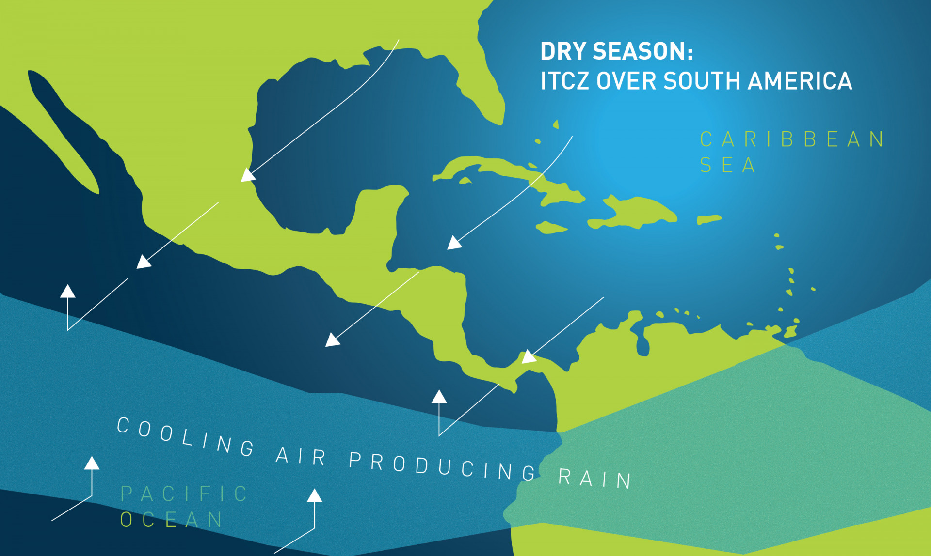 By mid-December, the ITCZ is pushed south by the northeast trade winds that blow over Panama and create predominantly dry conditions that usually last until April